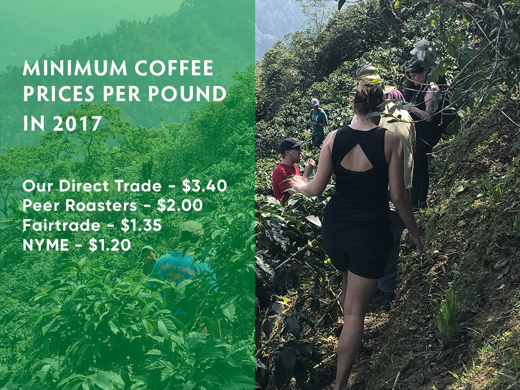Minimum Coffee prices per pound in 2017 Our Direct Trade - $3.40 Peer Roasters - $2.00 Fairtrade - $1.35 NYME - $1.20